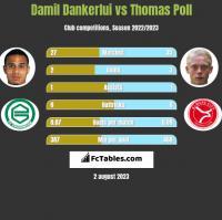 Damil Dankerlui vs Thomas Poll h2h player stats