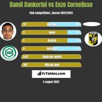 Damil Dankerlui vs Enzo Cornelisse h2h player stats