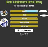 Damir Kahriman vs Devis Epassy h2h player stats