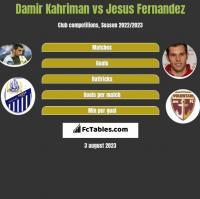 Damir Kahriman vs Jesus Fernandez h2h player stats
