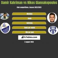 Damir Kahriman vs Nikos Giannakopoulos h2h player stats
