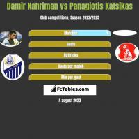 Damir Kahriman vs Panagiotis Katsikas h2h player stats