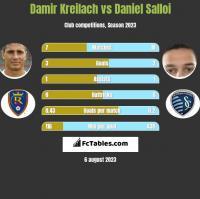Damir Kreilach vs Daniel Salloi h2h player stats
