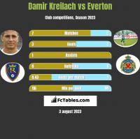 Damir Kreilach vs Everton h2h player stats