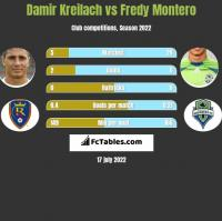Damir Kreilach vs Fredy Montero h2h player stats