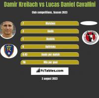 Damir Kreilach vs Lucas Daniel Cavallini h2h player stats