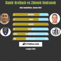 Damir Kreilach vs Zdenek Ondrasek h2h player stats