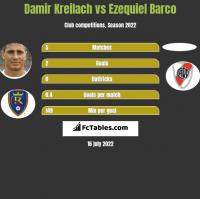 Damir Kreilach vs Ezequiel Barco h2h player stats