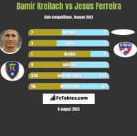 Damir Kreilach vs Jesus Ferreira h2h player stats