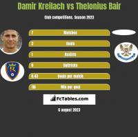 Damir Kreilach vs Thelonius Bair h2h player stats