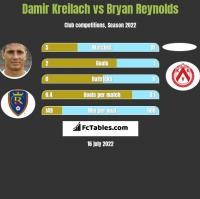 Damir Kreilach vs Bryan Reynolds h2h player stats