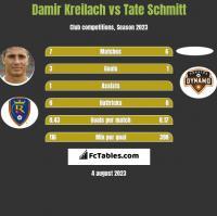 Damir Kreilach vs Tate Schmitt h2h player stats