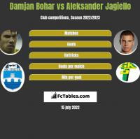 Damjan Bohar vs Aleksander Jagiello h2h player stats