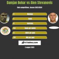 Damjan Bohar vs Alen Stevanovic h2h player stats