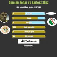Damjan Bohar vs Bartosz Slisz h2h player stats