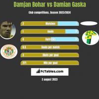 Damjan Bohar vs Damian Gaska h2h player stats