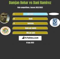 Damjan Bohar vs Dani Ramirez h2h player stats