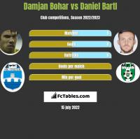 Damjan Bohar vs Daniel Bartl h2h player stats
