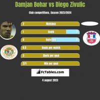 Damjan Bohar vs Diego Zivulic h2h player stats