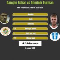 Damjan Bohar vs Dominik Furman h2h player stats