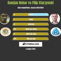 Damjan Bohar vs Filip Starzynski h2h player stats