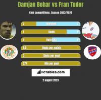 Damjan Bohar vs Fran Tudor h2h player stats
