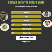 Damjan Bohar vs Gerard Badia h2h player stats