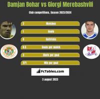 Damjan Bohar vs Giorgi Merebashvili h2h player stats