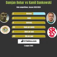 Damjan Bohar vs Kamil Dankowski h2h player stats