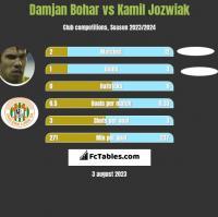 Damjan Bohar vs Kamil Jóźwiak h2h player stats