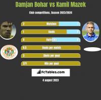 Damjan Bohar vs Kamil Mazek h2h player stats