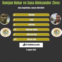 Damjan Bohar vs Sasa Aleksander Zivec h2h player stats