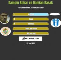 Damjan Bohar vs Damian Rasak h2h player stats