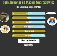 Damjan Bohar vs Maciej Ambrosiewicz h2h player stats