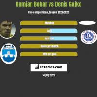 Damjan Bohar vs Denis Gojko h2h player stats