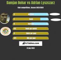Damjan Bohar vs Adrian Lyszczarz h2h player stats