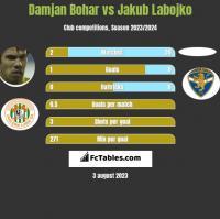Damjan Bohar vs Jakub Labojko h2h player stats