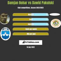 Damjan Bohar vs Dawid Pakulski h2h player stats