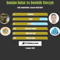 Damjan Bohar vs Dominik Steczyk h2h player stats