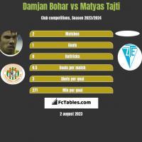 Damjan Bohar vs Matyas Tajti h2h player stats