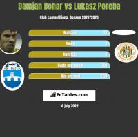 Damjan Bohar vs Lukasz Poreba h2h player stats