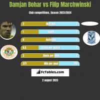 Damjan Bohar vs Filip Marchwinski h2h player stats