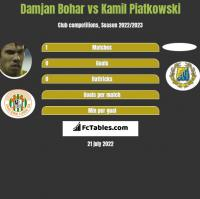 Damjan Bohar vs Kamil Piatkowski h2h player stats