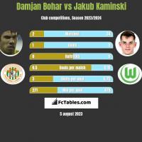 Damjan Bohar vs Jakub Kaminski h2h player stats