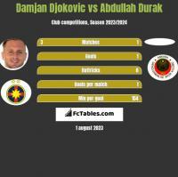 Damjan Djokovic vs Abdullah Durak h2h player stats