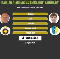 Damjan Djokovic vs Aleksandr Karnitskiy h2h player stats