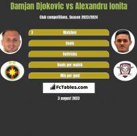 Damjan Djokovic vs Alexandru Ionita h2h player stats