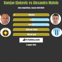 Damjan Djokovic vs Alexandru Mateiu h2h player stats