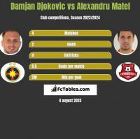 Damjan Djokovic vs Alexandru Matel h2h player stats