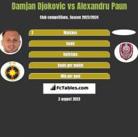 Damjan Djokovic vs Alexandru Paun h2h player stats